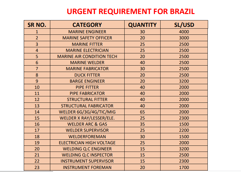 Urgent requirement for Brazil